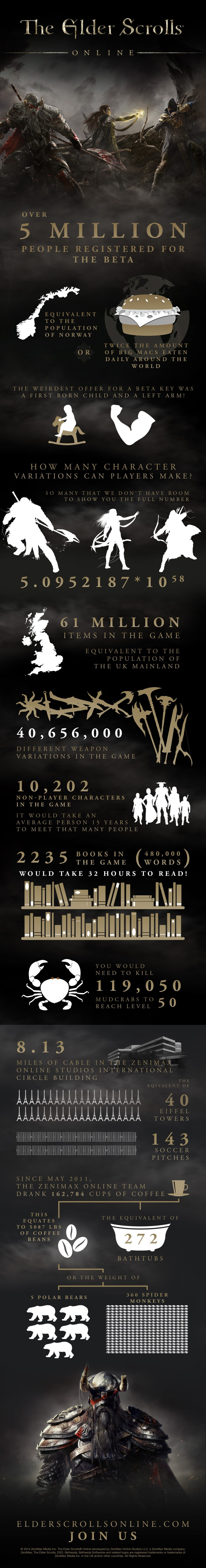 The_Elder_Scrolls_Online_infographic_English-750x5706